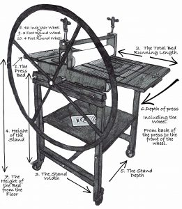 Drawing of Etching Press